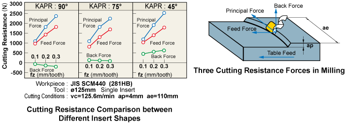 Three Cutting Resistance Forces in Milling