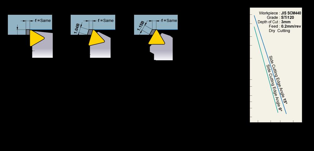 Side Cutting Edge Angle