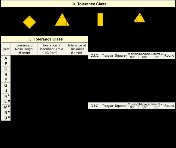 Turning inserts identification mitsubishi materials corporation