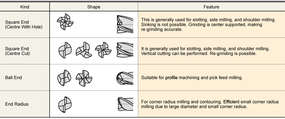 Types And Shapes Of End Mill Mitsubishi Materials