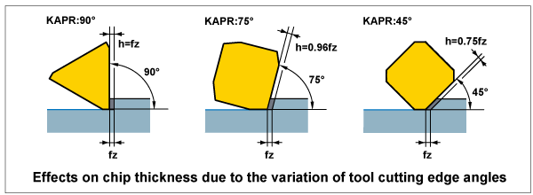 Effects on chip thickness due to the variation of tool cutting edge angles