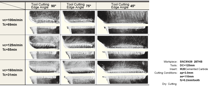 Tool cutting edge angle and crater wear