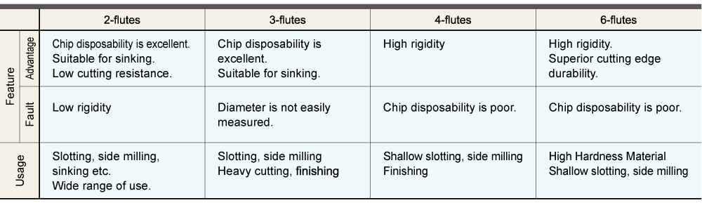 CHARACTERISTICS AND APPLICATIONS OF DIFFERENT-NUMBER-OF-FLUTE END MILLS