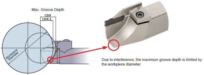 In the case of mono block type holder for Swiss style lathes