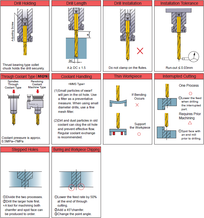 16 mm Shank Dia. Mitsubishi Materials MMS1500X5DB MMS Series Solid Carbide Drill 5 mm Hole Depth Internal Coolant 15 mm Cutting Dia 2.7 mm Point Length