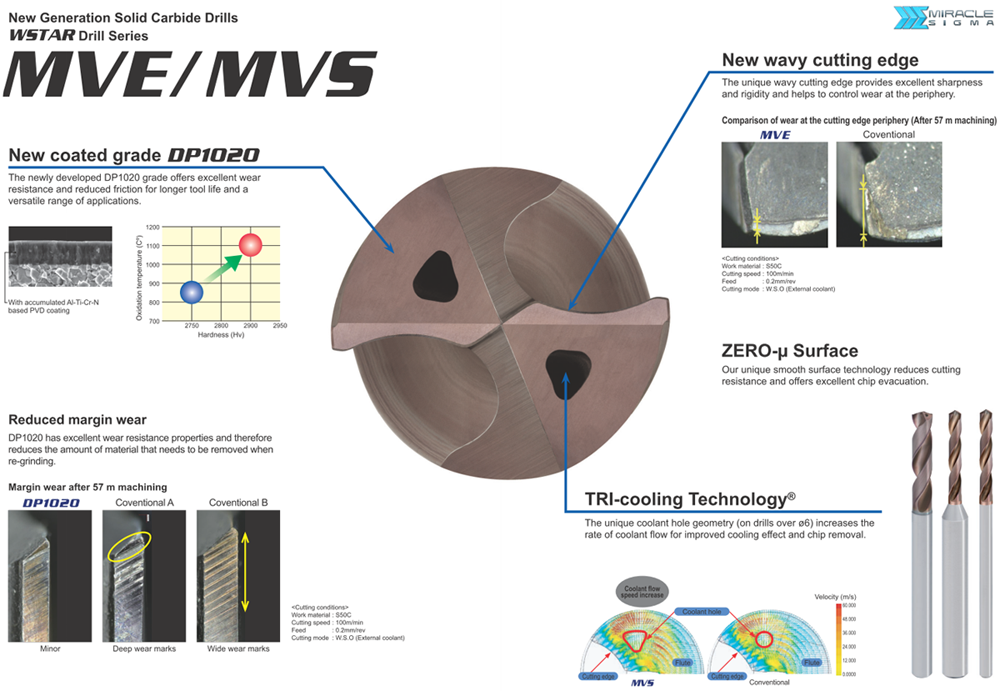 External Coolant Mitsubishi Materials MVE0540X02S060 Series MVE Solid Carbide Drill 6 mm Shank Diameter 2 Hole Depth 1 mm Point Length 5.4 mm Cutting Dia