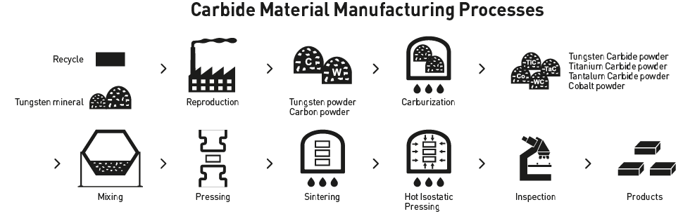Changing technology of cemented carbide | MITSUBISHI MATERIALS